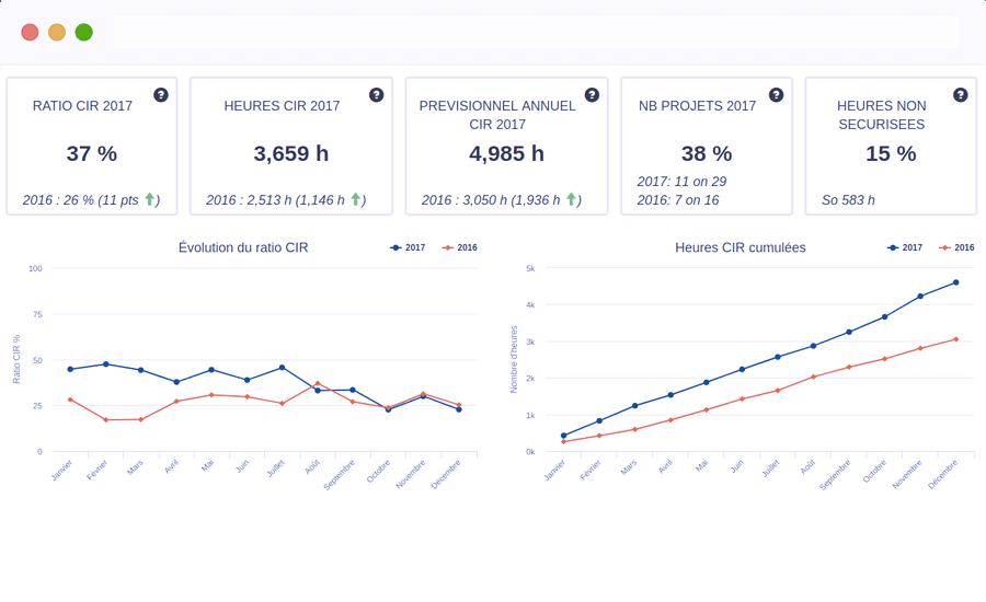 Logiciel CIR et tableau de bord dashboard crédit d'impôt recherche Innovation LabOxy
