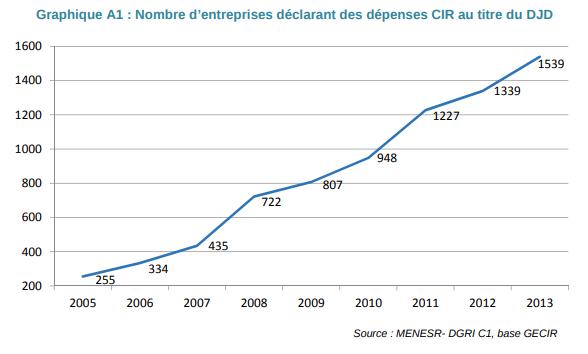entreprises-declarant-CIR-au-titre-du-DJD