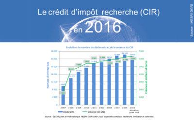 Les chiffres du CIR 2016 mis à jour par le Ministère de l'Enseignement supérieur, de la Recherche et de l'Innovation