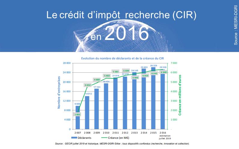 MAJ des chiffres du CIR 2016 par le MESRI