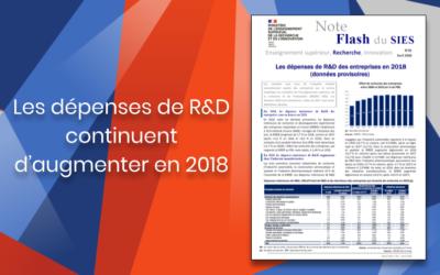 Les dépenses de R&D des entreprises continuent d'augmenter – lentement – en 2018
